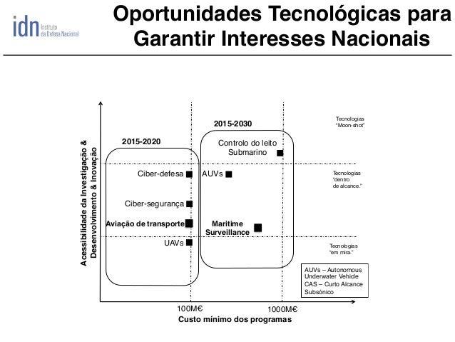 Oportunidades Tecnológicas para Garantir Interesses Nacionais Ciber-defesa UAVs AUVs AcessibilidadedaInvestigação& Desenvo...