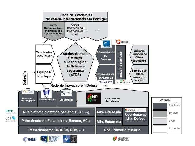 Candidatos individuais Equipas/ Startups Rede de Academias de defesa internacionais em Portugal Aceleradora de Startups e ...