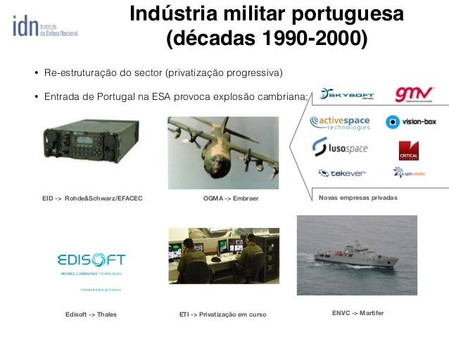 Indústria militar portuguesa (décadas 1990-2000) OGMA -> EmbraerEID -> Rohde&Schwarz/EFACEC Novas empresas privadas ETI ->...