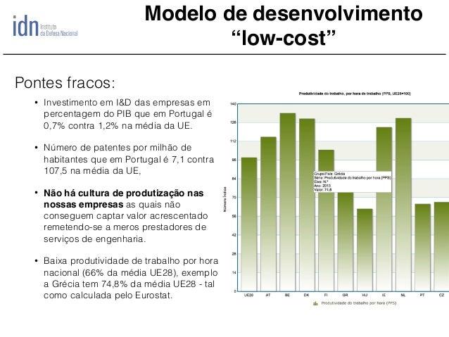 """Modelo de desenvolvimento """"low-cost"""" • Investimento em I&D das empresas em percentagem do PIB que em Portugal é 0,7% contr..."""