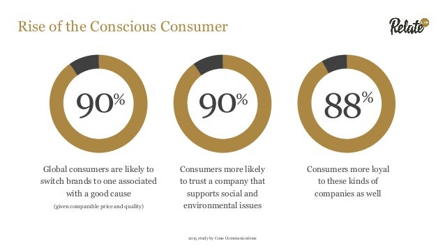 Consumer Expectations 91% 84% Expect companies to do more than make a profit Try to purchase socially responsible products...
