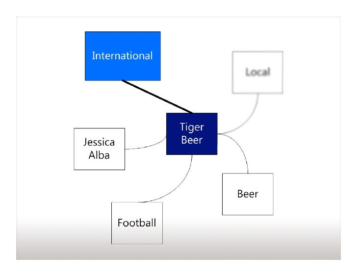 strategy management of brewery tiger beer Our brewery the brewing process our beers welcome to the home of tiger beer asia pacific breweries singapore is committed to the responsible consumption.