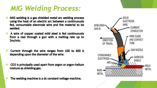 Application Of Tig Mig Welding In Manufacturing
