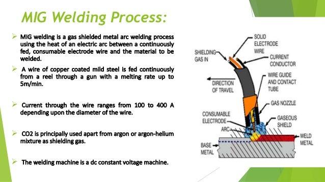 application welding process