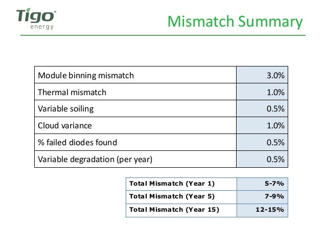 Mismatch Summary Module binning mismatch 3.0% Thermal mismatch 1.0% Variable soiling 0.5% Cloud variance 1.0% % failed dio...