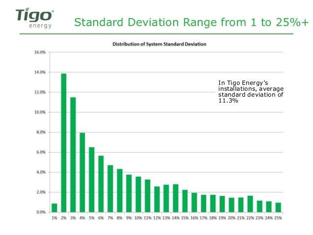 Standard Deviation Range from 1 to 25%+ In Tigo Energy's installations, average standard deviation of 11.3%