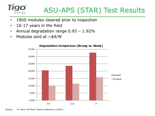 ASU-APS (STAR) Test Results Source: Dr. Mani, PV Power Plants Conference, 12/2011 • 1900 modules cleaned prior to inspecti...