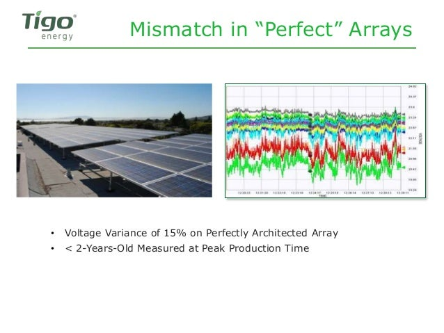"""Mismatch in """"Perfect"""" Arrays • Voltage Variance of 15% on Perfectly Architected Array • < 2-Years-Old Measured at Peak Pro..."""