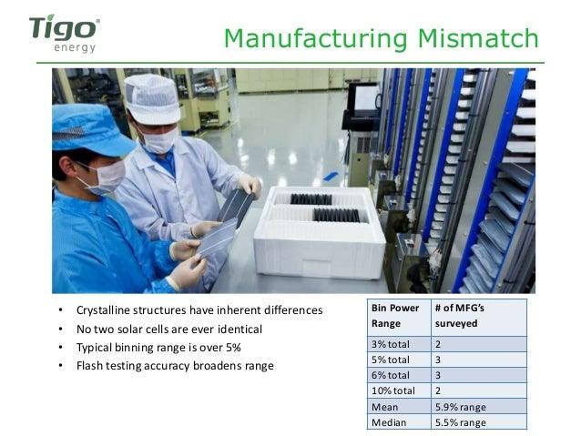 Manufacturing Mismatch Bin Power Range # of MFG's surveyed 3% total 2 5% total 3 6% total 3 10% total 2 Mean 5.9% range Me...