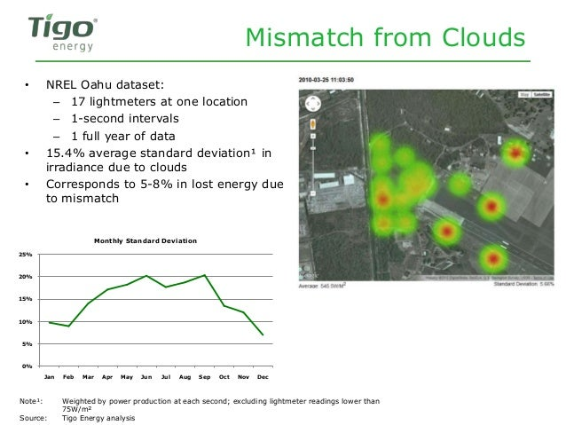 Mismatch from Clouds • NREL Oahu dataset: – 17 lightmeters at one location – 1-second intervals – 1 full year of data • 15...