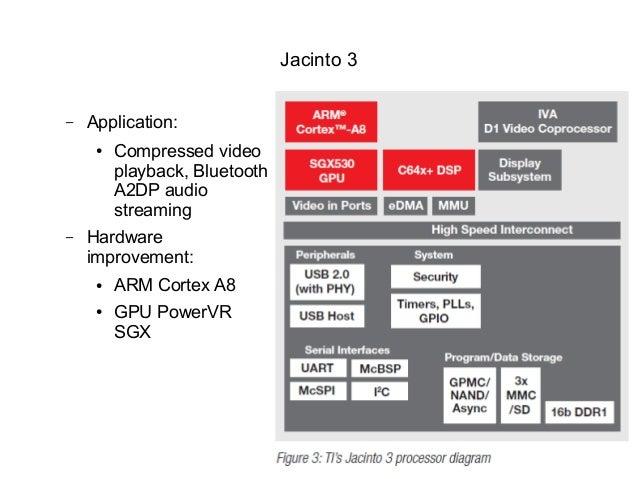 Jacinto 6 Block Diagram - Wiring Diagrams Schematics