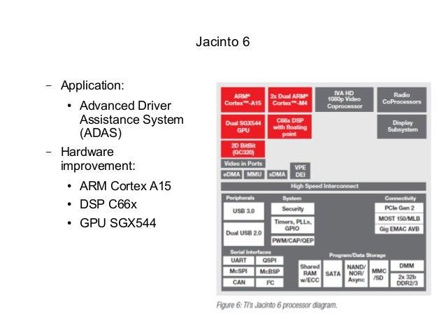 ti dsp optimization on jacinto server layout diagram jacinto 5 block diagram #6