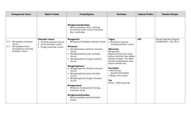 Kompetensi Dasar Materi Pokok Pembelajaran Penilaian Alokasi Waktu Sumber Belajar Mengkomunikasikan Menyampaikan hasil ten...