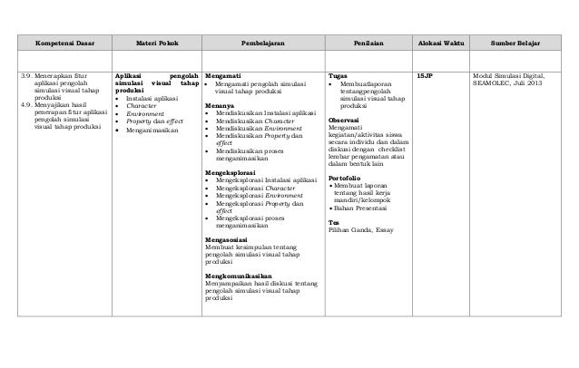 Kompetensi Dasar Materi Pokok Pembelajaran Penilaian Alokasi Waktu Sumber Belajar 3.9. Menerapkan fitur aplikasi pengolah ...