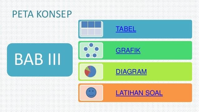 Ppt tik tabel grafik dan diagram peta konsep bab iii tabel grafik diagram latihan soal ccuart Gallery