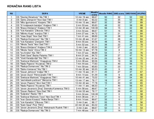 Lista Pnl Europarlamentare Detail: Tik Republicko 2013 Konacna Rang Lista