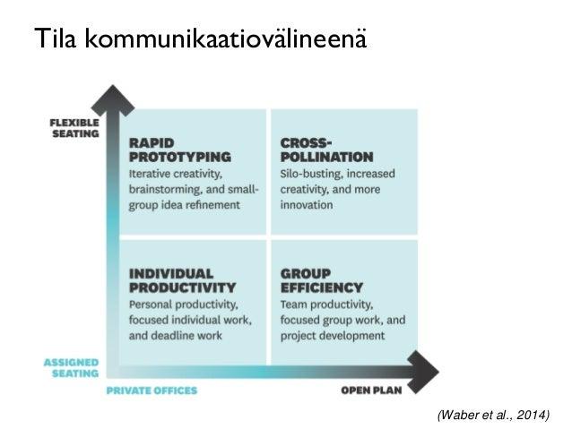 Tila kommunikaatiovälineenä (Waber et al., 2014)