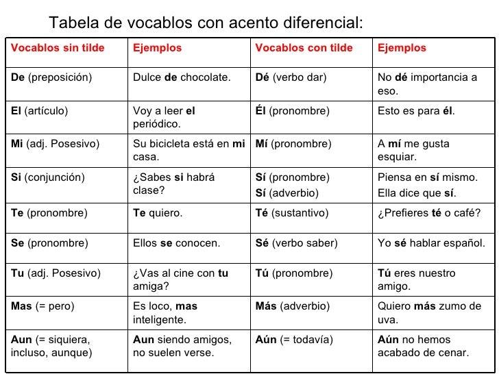 Tilde Diacrítica (Tabela de Vocablos)