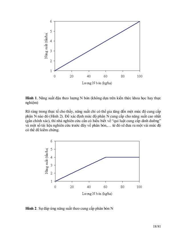 Hình 1. Năng suất đậu theo lượng N bón (không dựa trên kiến thức khoa học hay thực nghiệm) Rõ ràng trong thực tế cho thấy,...