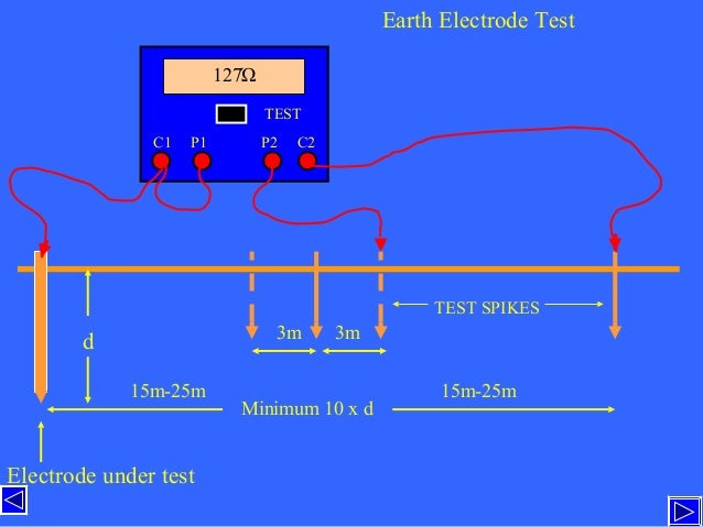 Ti live tests earth electrode ccuart Gallery