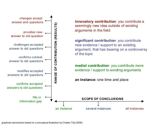 graphical reproduction based on a conceptual illustration by Charles Tilly (2006) SCOPE OF CONCLUSIONS RANGEOFCONTRIBUTION...