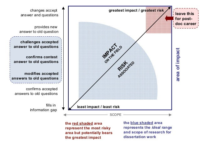 graphical reproduction based on a conceptual illustration by Charles Tilly (2006) IM PAC T O N TH E FIELDR ISK ASSO C IATE...