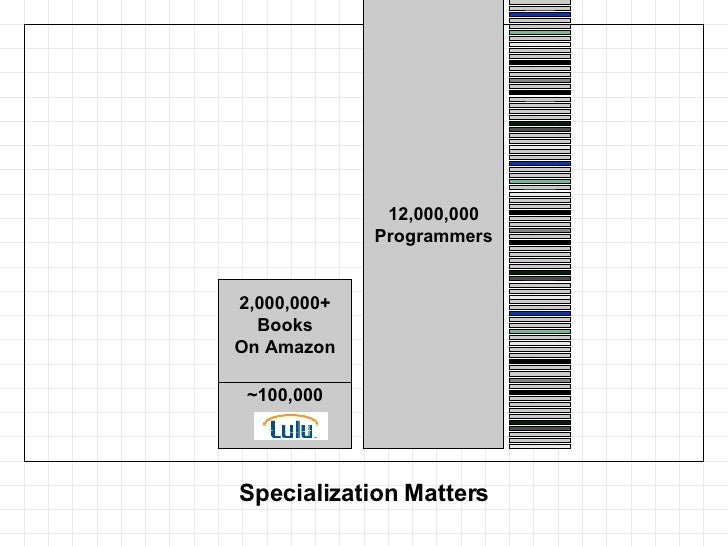 Specialization Matters 12,000,000 Programmers 2,000,000+ Books On Amazon ~100,000
