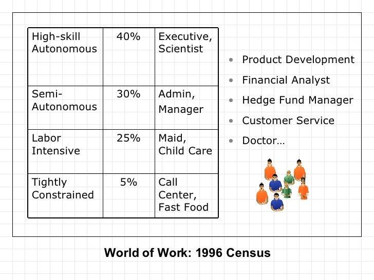 World of Work: 1996 Census  <ul><li>Product Development </li></ul><ul><li>Financial Analyst </li></ul><ul><li>Hedge Fund ...