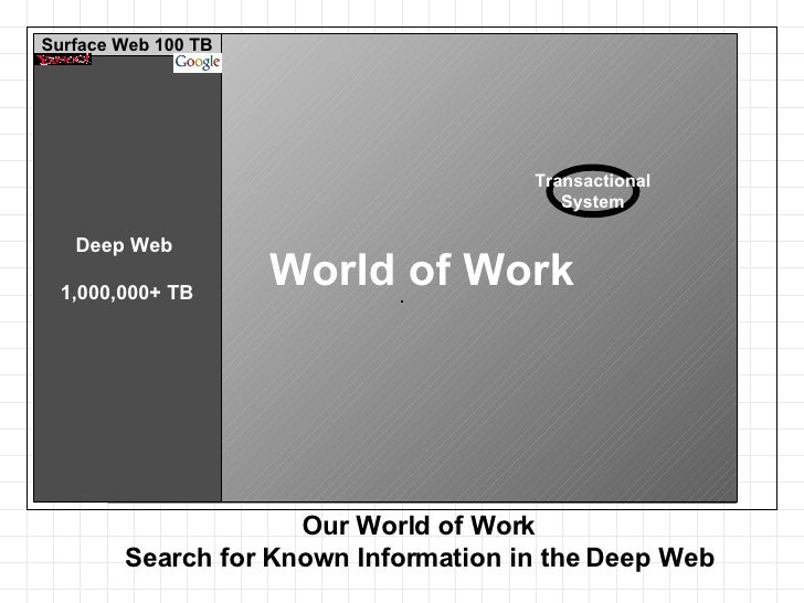 Our World of Work Search for Known Information in the Deep Web World of Work Transactional System Deep Web  1,000,000+ TB ...
