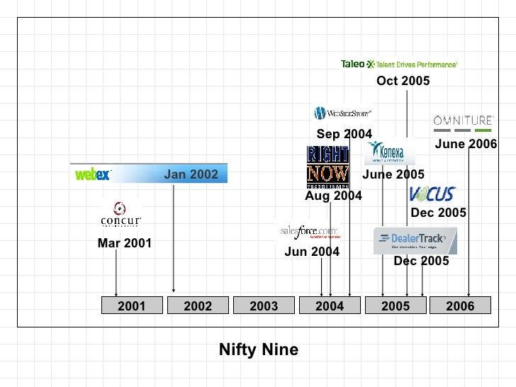 Nifty Nine 2001 2002 2003 2004 2005 2006 Mar 2001 Jun 2004 Dec 2005 Jan 2002 Oct 2005 June 2005 Sep 2004 Aug 2004 Dec 2005...
