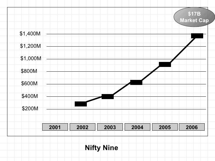Nifty Nine 2002 2003 2004 2005 2006 $1,400M $1,200M $1,000M $800M $600M $400M $200M 2001 $17B Market Cap