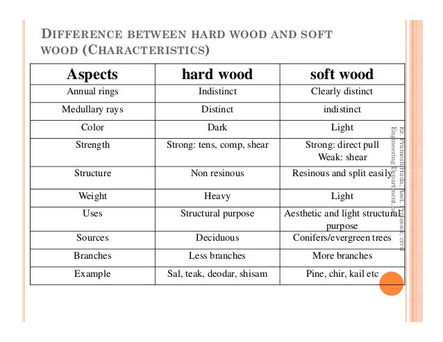DIFFERENCE BETWEEN HARD WOOD AND SOFT WOOD (CHARACTERISTICS) Aspects hard wood soft wood Annual rings Indistinct Clearly d...