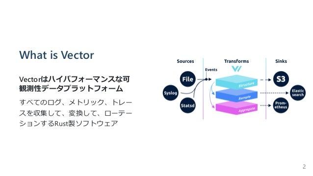 What is Vector Vectorはハイパフォーマンスな可 観測性データプラットフォーム すべてのログ、メトリック、トレー スを収集して、変換して、ローテー ションするRust製ソフトウェア 2