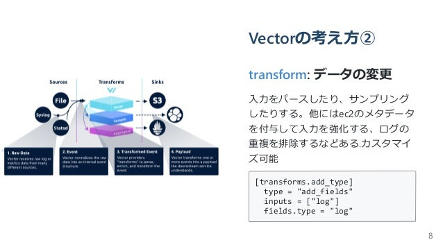 Vectorの考え⽅② transform: データの変更 ⼊⼒をパースしたり、サンプリング したりする。他にはec2のメタデータ を付与して⼊⼒を強化する、ログの 重複を排除するなどある.カスタマイ ズ可能 [transforms.add_t...