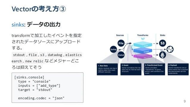 Vectorの考え⽅③ sinks: データの出⼒ transformで加⼯したイベントを指定 されたデータソースにアップロード する。 stdout , file , s3 , datadog , elastics earch , new r...