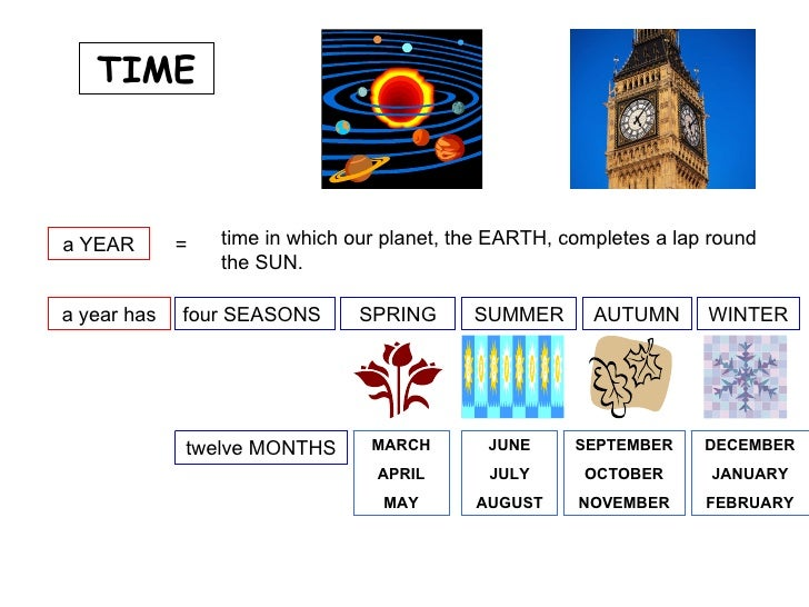 TIME a YEAR = time in which our planet, the EARTH, completes a lap round the SUN. a year has four SEASONS SPRING SUMMER AU...