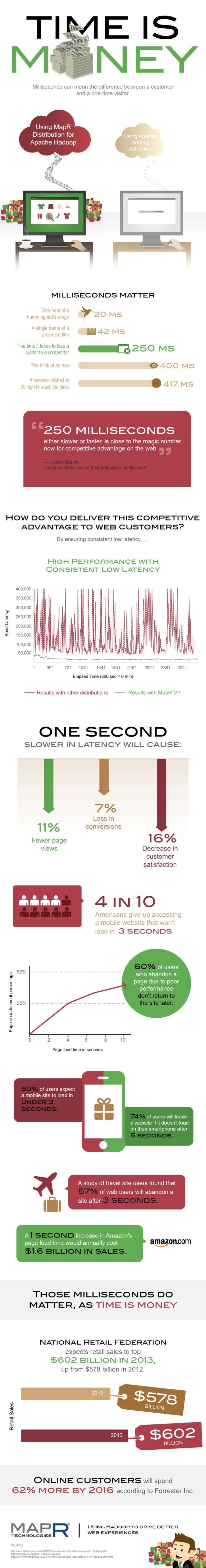 Time Is Money - The Infographic To Know During The Holidays