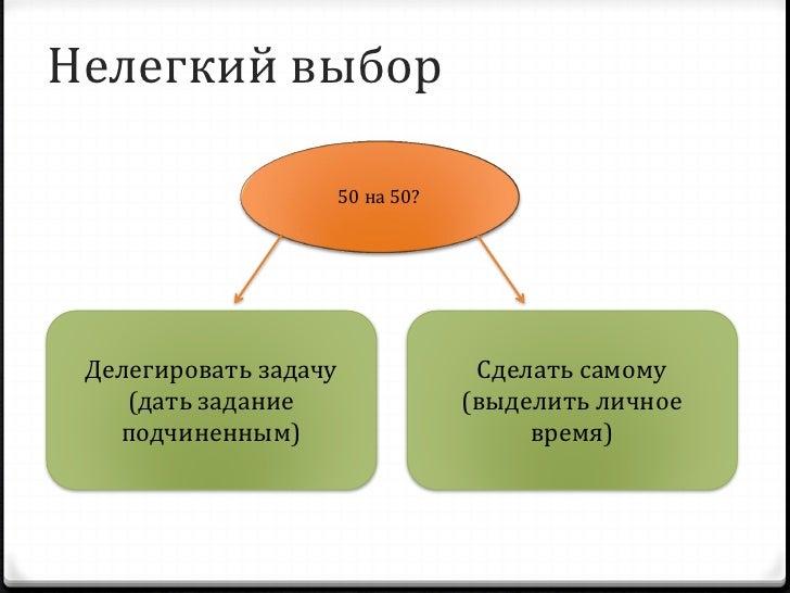 Эффективное делегирование 0 Четко выделите ответственности и   полномочия для каждой задачи 0 Избегайте подробного инструк...