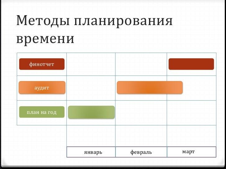 Инструменты планирования времени 0 Microsoft Project 0 SharePoint Server или  Windows SharePoint Services*   0 Представлен...