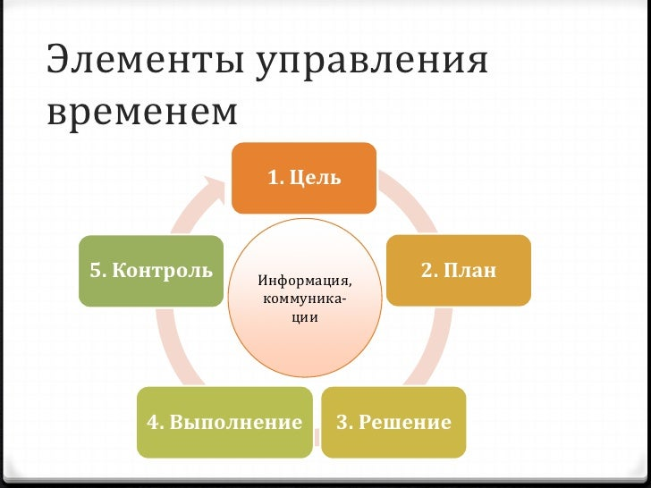 Основные понятия 0 Цель  0 мотивированное, осознанное, выраженное в    словах предвосхищение будущего результата 0 Целепол...