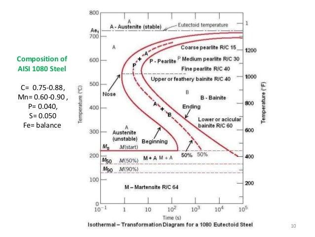 Time temperature transformation diagram 9 10 ccuart Images