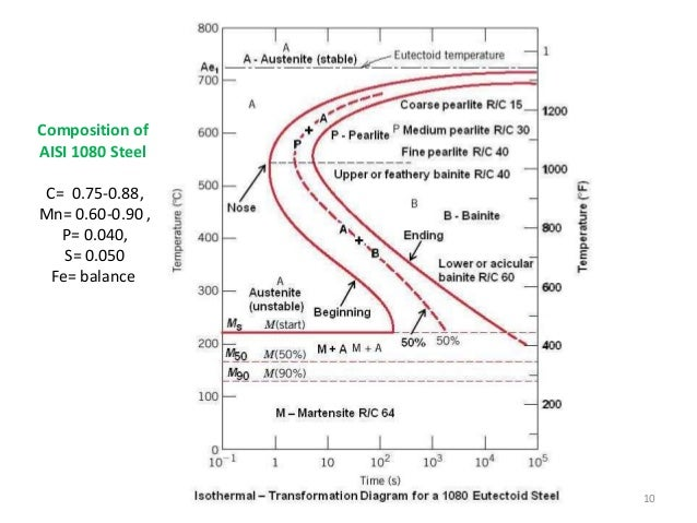 Time Temperature Transformation Diagram