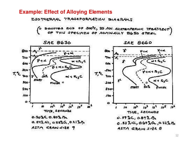 Time temperature transformation diagram 12 example effect of alloying elements ccuart Images