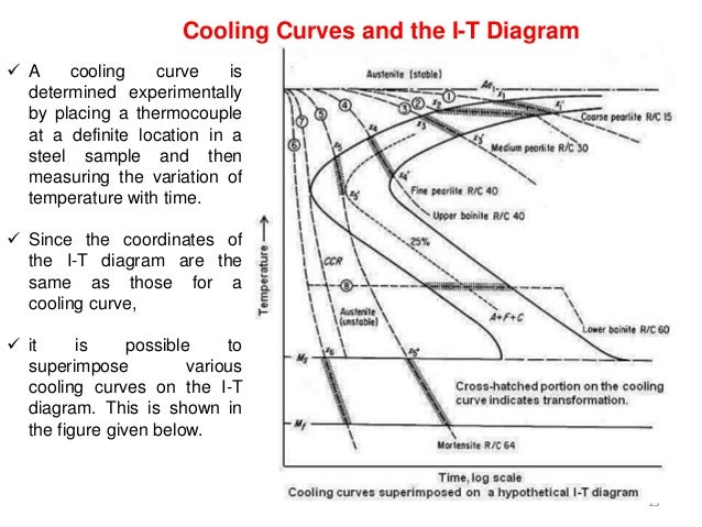 Time temperature transformation diagram 12 example effect of alloying elements 13 ccuart Images