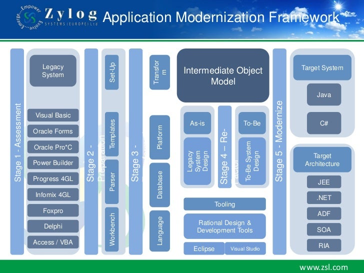 Time to-migrate-ent-legacy-app-modernisation