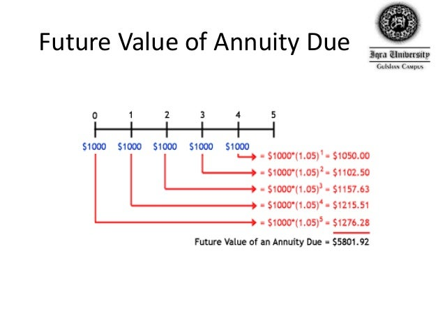 future value of an ordinary annuity in excel youtube