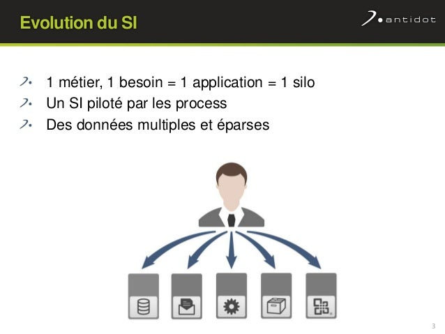 Linked Enterprise Data ou comment disposer d'une vue consolidée des données Slide 3