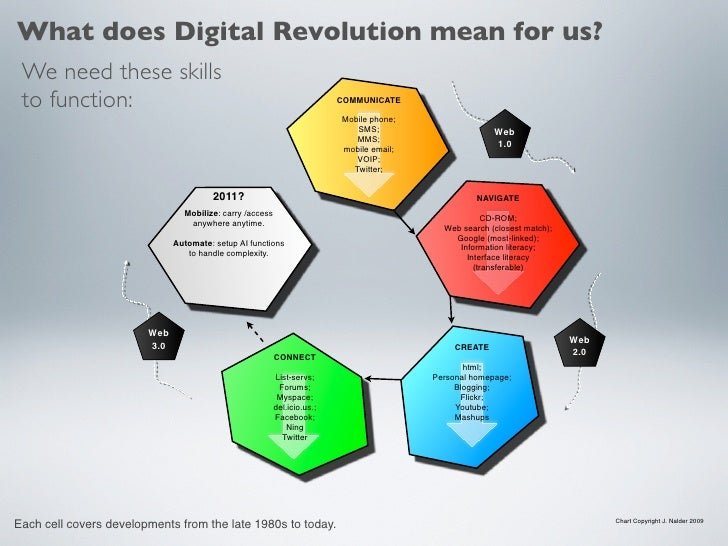 What does Digital Revolution mean for us?  We need these skills  to function:                                             ...