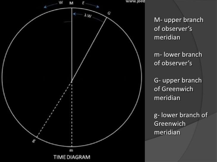 Time Diagram