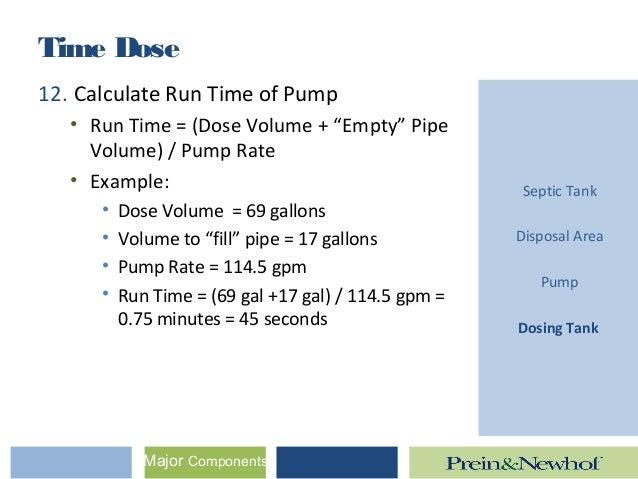Time dose vs  Pump & Dump - Mike Schwartz